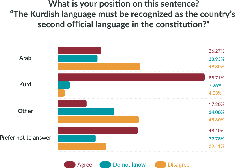 What is your position on this sentence? *The Kurdish language must be recognized as the country's second official language in the constitution.