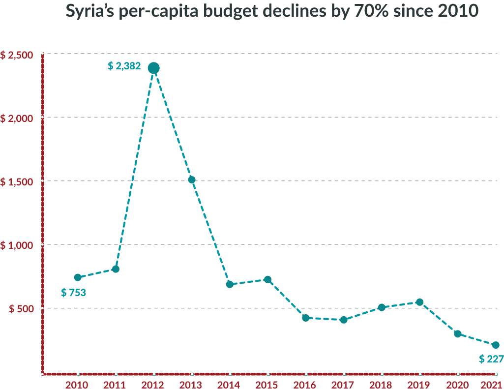 Syria's per-capita budget spending declined by 70 percent since 2010