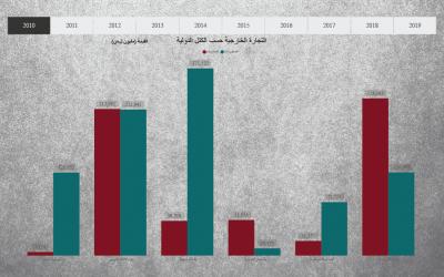 أداة بحثية: التجارة الخارجية لمناطق النظام السوري 2010-2019