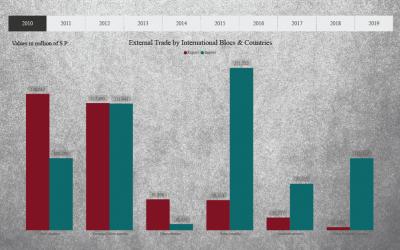Visualizing Syria's Merchandise Trade 2010-2019